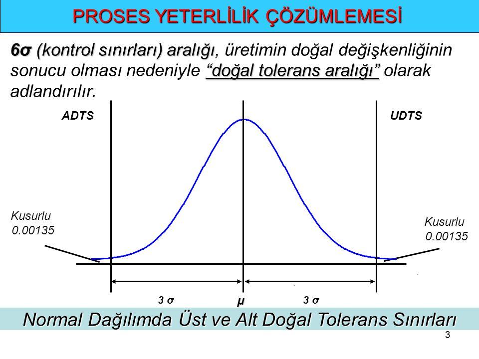 """3.. PROSES YETERLİLİK ÇÖZÜMLEMESİ 6σ (kontrol sınırları) aralığı """"doğal tolerans aralığı"""" 6σ (kontrol sınırları) aralığı, üretimin doğal değişkenliğin"""