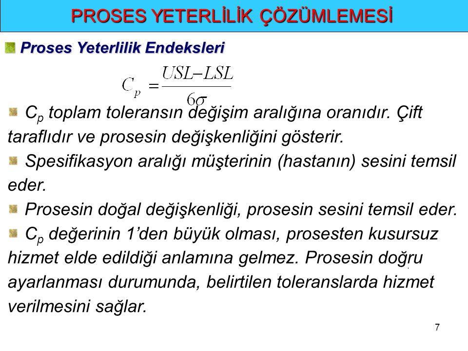 7.. PROSES YETERLİLİK ÇÖZÜMLEMESİ Proses Yeterlilik Endeksleri Proses Yeterlilik Endeksleri C p toplam toleransın değişim aralığına oranıdır. Çift tar