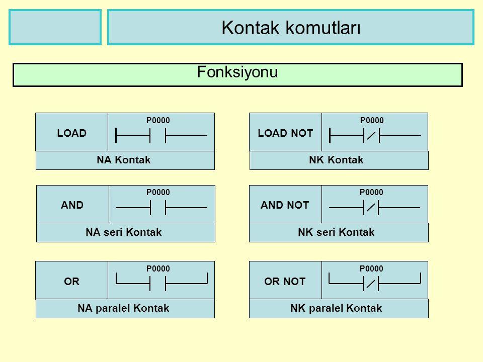 Kontak komutları Fonksiyonu LOAD P0000 NA Kontak LOAD NOT P0000 NK Kontak OR P0000 NA paralel Kontak AND P0000 NA seri Kontak AND NOT P0000 NK seri Kontak OR NOT P0000 NK paralel Kontak