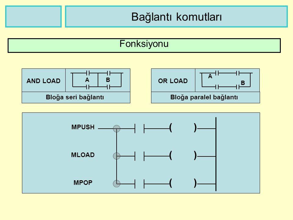 Bağlantı komutları Fonksiyonu AND LOAD Bloğa seri bağlantı OR LOAD Bloğa paralel bağlantı AB A B ( ) MPUSH MLOAD MPOP