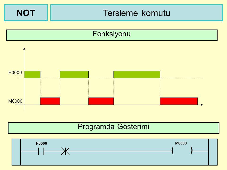M0000 Tersleme komutuNOT Fonksiyonu P0000 Programda Gösterimi P0000 ( ) M0000