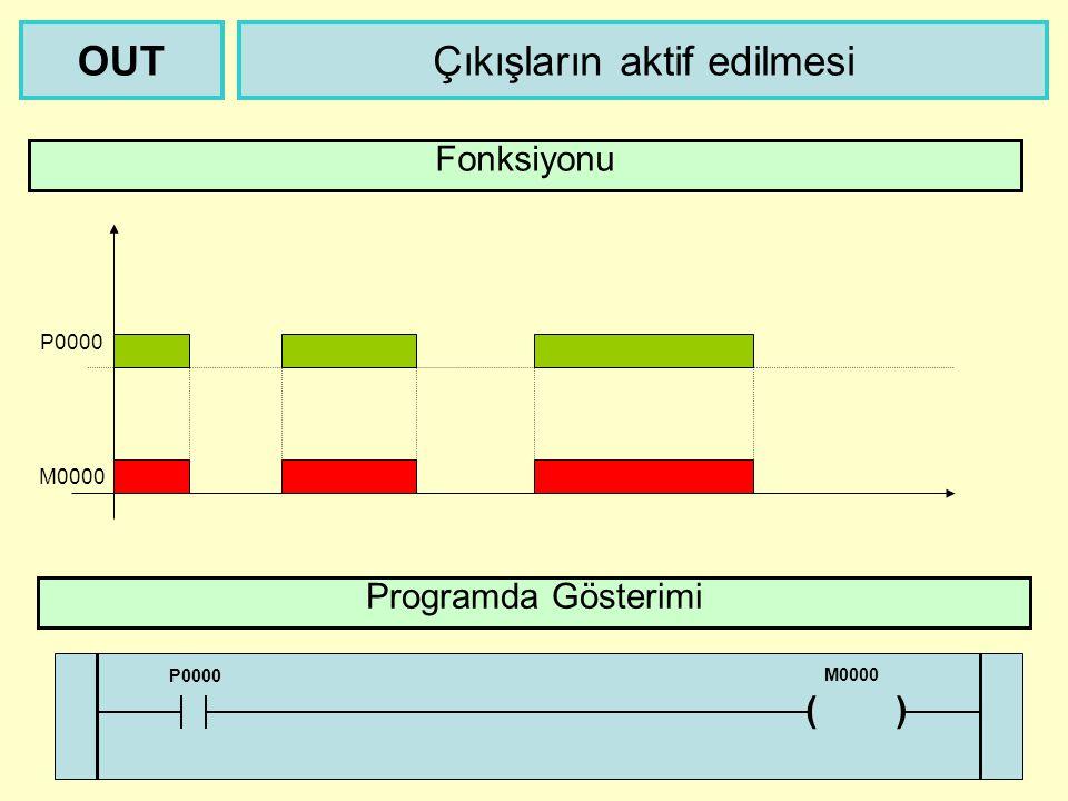 M0000 Çıkışların aktif edilmesiOUT Fonksiyonu P0000 Programda Gösterimi P0000 ( ) M0000