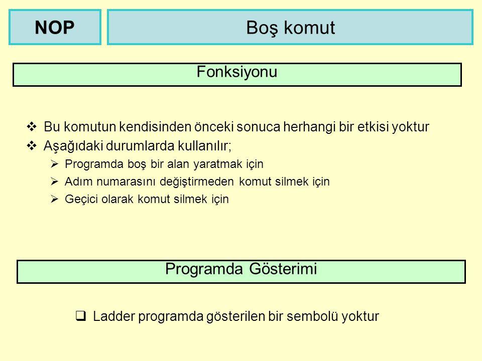 Boş komutNOP Fonksiyonu Programda Gösterimi  Bu komutun kendisinden önceki sonuca herhangi bir etkisi yoktur  Aşağıdaki durumlarda kullanılır;  Programda boş bir alan yaratmak için  Adım numarasını değiştirmeden komut silmek için  Geçici olarak komut silmek için  Ladder programda gösterilen bir sembolü yoktur