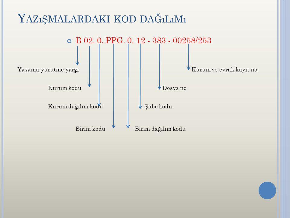 Y AZıŞMALARDAKI KOD DAĞıLıMı B 02. 0. PPG. 0. 12 - 383 - 00258/253 Yasama-yürütme-yargıKurum ve evrak kayıt no Kurum kodu Dosya no Kurum dağılım kodu