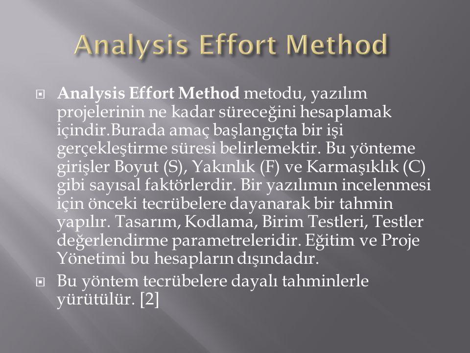  Analysis Effort Method metodu, yazılım projelerinin ne kadar süreceğini hesaplamak içindir.Burada amaç başlangıçta bir işi gerçekleştirme süresi bel