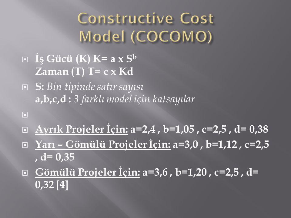  İş Gücü (K) K= a x S b Zaman (T) T= c x Kd  S: Bin tipinde satır sayısı a,b,c,d : 3 farklı model için katsayılar   Ayrık Projeler İçin: a=2,4, b=