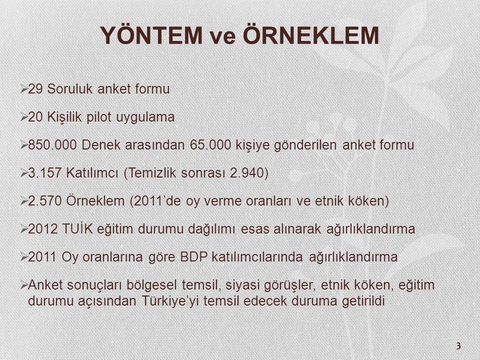 44 Kürt Meselesi Çözüm Önerilerinin Etnik Kimliğe Göre Farklılaşması (%) TürkKürt Kürtlere eşit yurttaşlık haklarının verilmesi 33,850,3 Yerel yönetimlerin güçlendirilmesi 11,415,0 Bölgesel/demokratik özerklik 2,518,2 Federatif yapı 1,34,9 Bağımsızlık 0,80,7 Hiçbirisini desteklemiyorum 44,68,7 Fikrim yok 5,62,1 Toplam 100