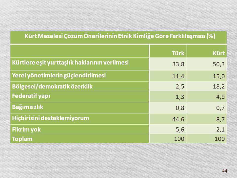 44 Kürt Meselesi Çözüm Önerilerinin Etnik Kimliğe Göre Farklılaşması (%) TürkKürt Kürtlere eşit yurttaşlık haklarının verilmesi 33,850,3 Yerel yönetim
