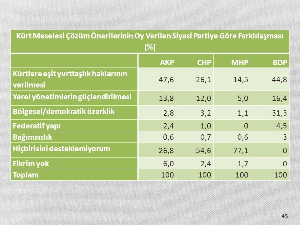 45 Kürt Meselesi Çözüm Önerilerinin Oy Verilen Siyasi Partiye Göre Farklılaşması (%) AKPCHPMHPBDP Kürtlere eşit yurttaşlık haklarının verilmesi 47,626