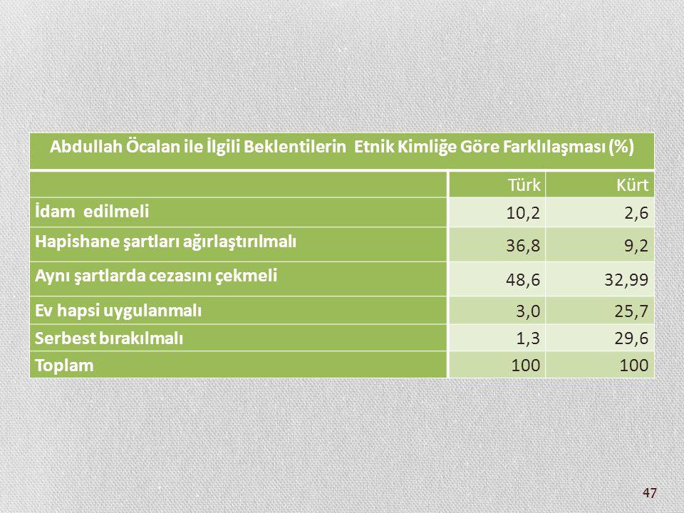 47 Abdullah Öcalan ile İlgili Beklentilerin Etnik Kimliğe Göre Farklılaşması (%) TürkKürt İdam edilmeli 10,22,6 Hapishane şartları ağırlaştırılmalı 36