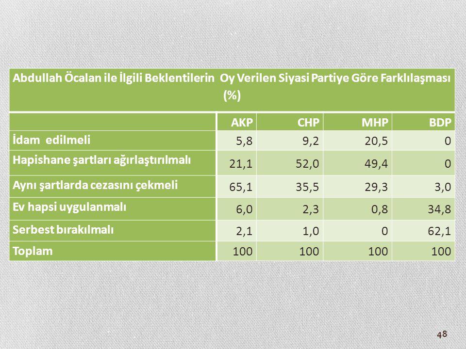 48 Abdullah Öcalan ile İlgili Beklentilerin Oy Verilen Siyasi Partiye Göre Farklılaşması (%) AKPCHPMHPBDP İdam edilmeli 5,89,220,50 Hapishane şartları