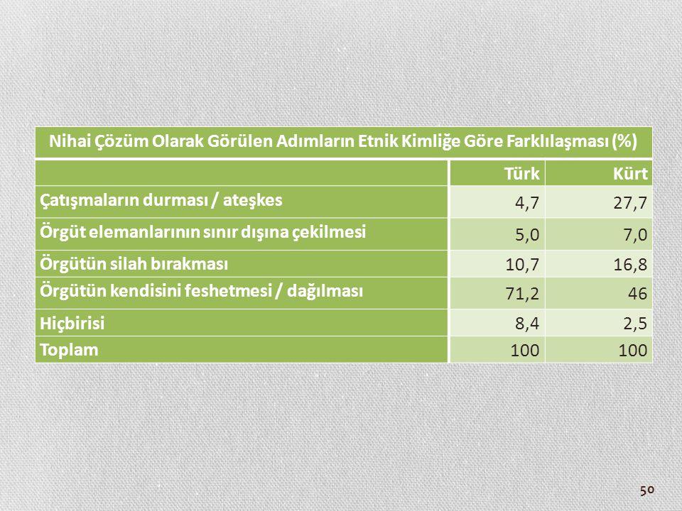 50 Nihai Çözüm Olarak Görülen Adımların Etnik Kimliğe Göre Farklılaşması (%) TürkKürt Çatışmaların durması / ateşkes 4,727,7 Örgüt elemanlarının sınır