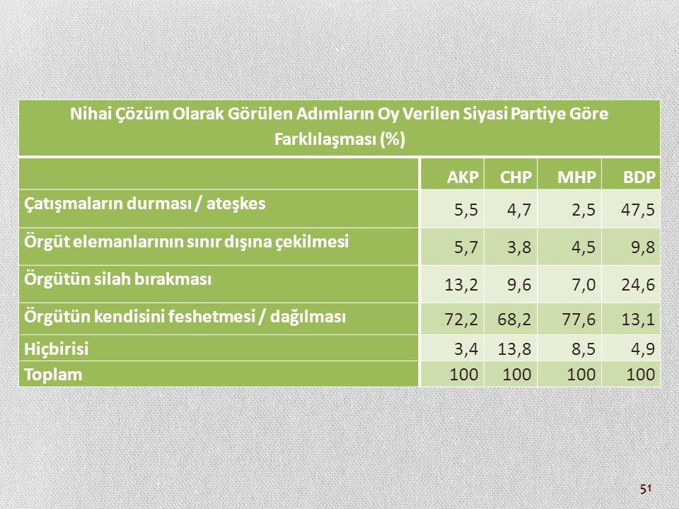 51 Nihai Çözüm Olarak Görülen Adımların Oy Verilen Siyasi Partiye Göre Farklılaşması (%) AKPCHPMHPBDP Çatışmaların durması / ateşkes 5,54,72,547,5 Örg