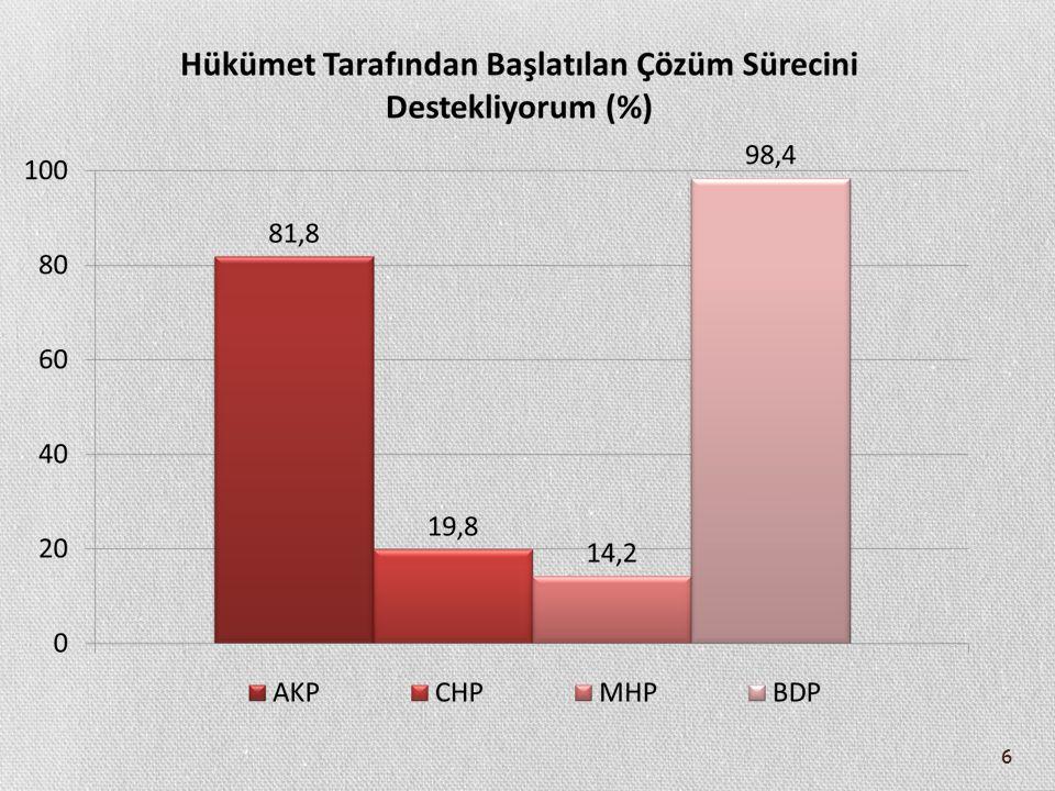 47 Abdullah Öcalan ile İlgili Beklentilerin Etnik Kimliğe Göre Farklılaşması (%) TürkKürt İdam edilmeli 10,22,6 Hapishane şartları ağırlaştırılmalı 36,89,2 Aynı şartlarda cezasını çekmeli 48,632,99 Ev hapsi uygulanmalı 3,025,7 Serbest bırakılmalı 1,329,6 Toplam 100
