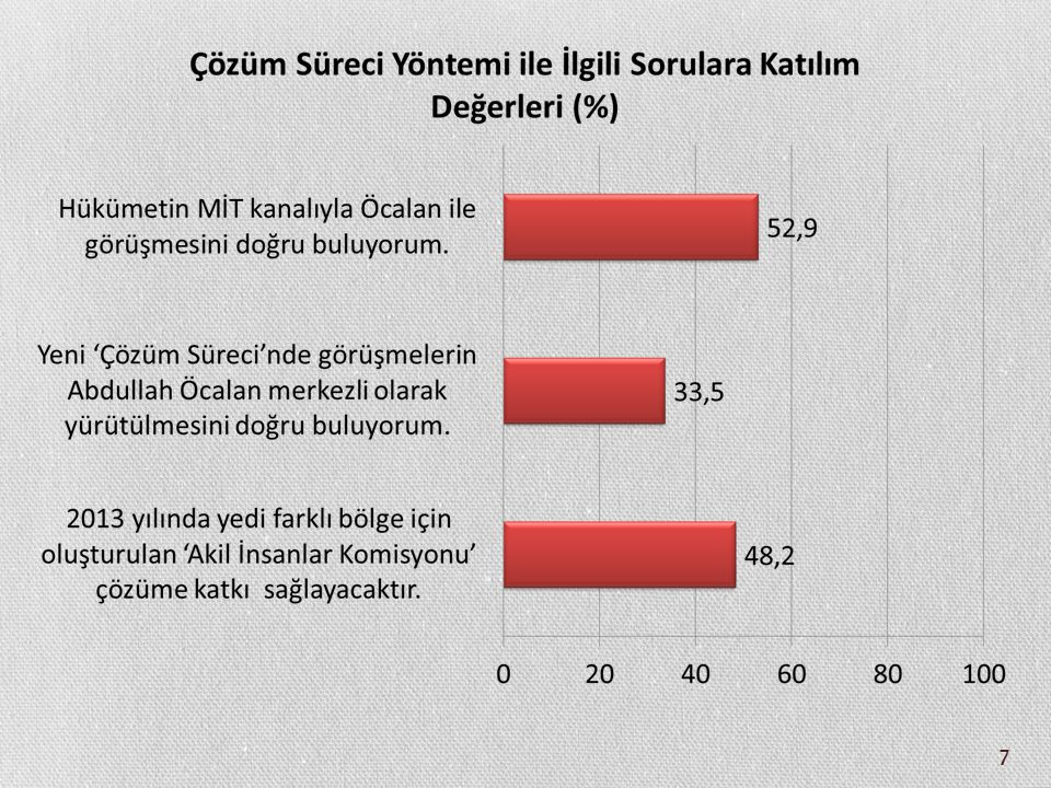 48 Abdullah Öcalan ile İlgili Beklentilerin Oy Verilen Siyasi Partiye Göre Farklılaşması (%) AKPCHPMHPBDP İdam edilmeli 5,89,220,50 Hapishane şartları ağırlaştırılmalı 21,152,049,40 Aynı şartlarda cezasını çekmeli 65,135,529,33,0 Ev hapsi uygulanmalı 6,02,30,834,8 Serbest bırakılmalı 2,11,0062,1 Toplam 100