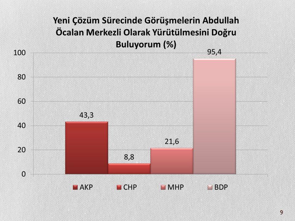 50 Nihai Çözüm Olarak Görülen Adımların Etnik Kimliğe Göre Farklılaşması (%) TürkKürt Çatışmaların durması / ateşkes 4,727,7 Örgüt elemanlarının sınır dışına çekilmesi 5,07,0 Örgütün silah bırakması 10,716,8 Örgütün kendisini feshetmesi / dağılması 71,246 Hiçbirisi 8,42,5 Toplam 100