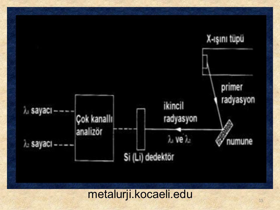 15 metalurji.kocaeli.edu