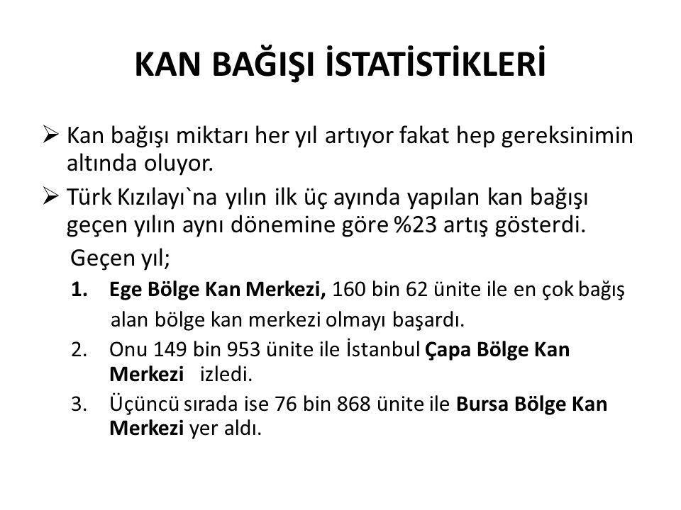 KAN BAĞIŞI İSTATİSTİKLERİ  Kan bağışı miktarı her yıl artıyor fakat hep gereksinimin altında oluyor.  Türk Kızılayı`na yılın ilk üç ayında yapılan k