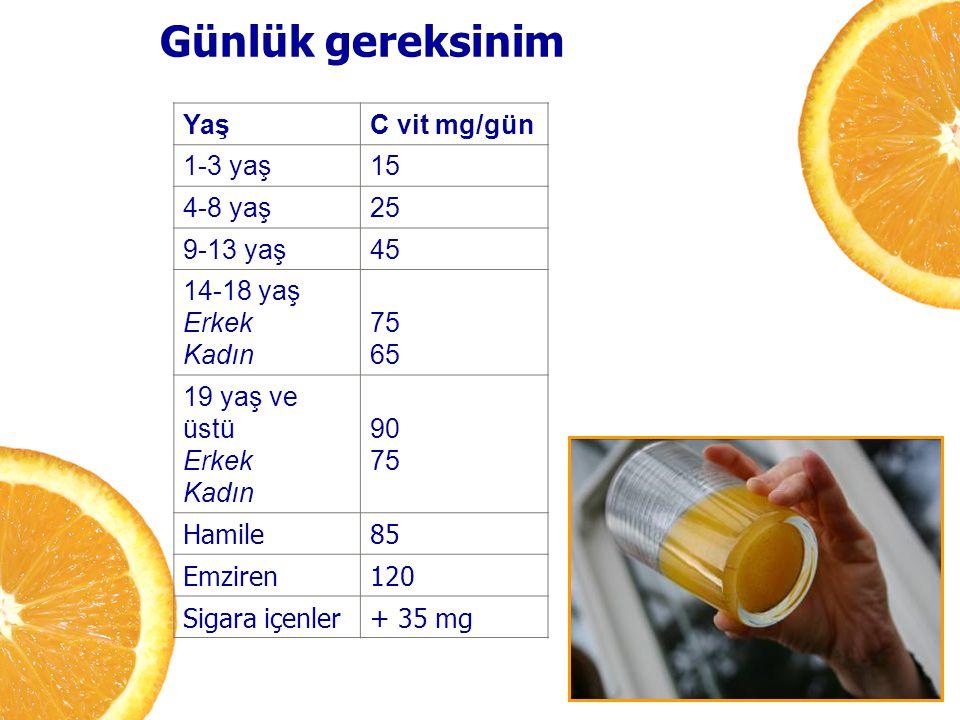 Günlük gereksinim YaşC vit mg/gün 1-3 yaş15 4-8 yaş25 9-13 yaş45 14-18 yaş Erkek Kadın 75 65 19 yaş ve üstü Erkek Kadın 90 75 Hamile85 Emziren120 Siga