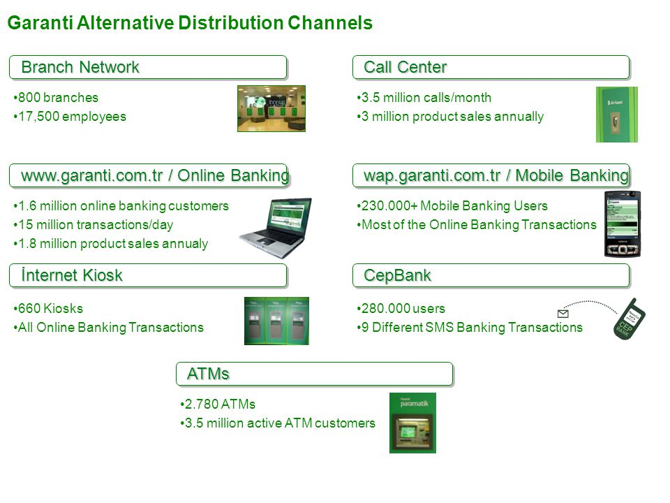 Garanti Alternative Distribution Channels 800 branches 17,500 employees Branch Network 1.6 million online banking customers 15 million transactions/da