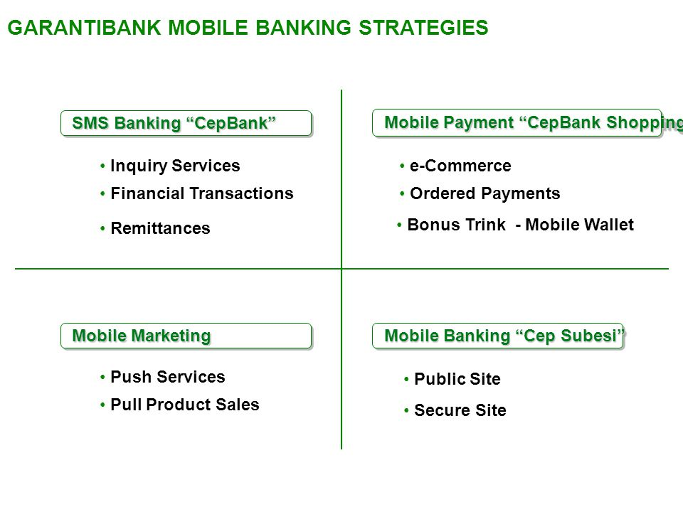 "Inquiry Services Financial Transactions Remittances e-Commerce Ordered Payments Push Services Pull Product Sales SMS Banking ""CepBank"" Mobile Banking"