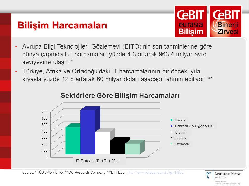 Bilişim Harcamaları Source: * TÜBISAD / EITO, **IDC Research Company, ***BT Haber, http://www.bthaber.com.tr/?p=14650http://www.bthaber.com.tr/?p=14650 Avrupa Bilgi Teknolojileri Gözlemevi (EITO)'nin son tahminlerine göre dünya çapında BT harcamaları yüzde 4,3 artarak 963,4 milyar avro seviyesine ulaştı.* Türkiye, Afrika ve Ortadoğu daki IT harcamalarının bir önceki yıla kıyasla yüzde 12.8 artarak 60 milyar doları aşacağı tahmin ediliyor.