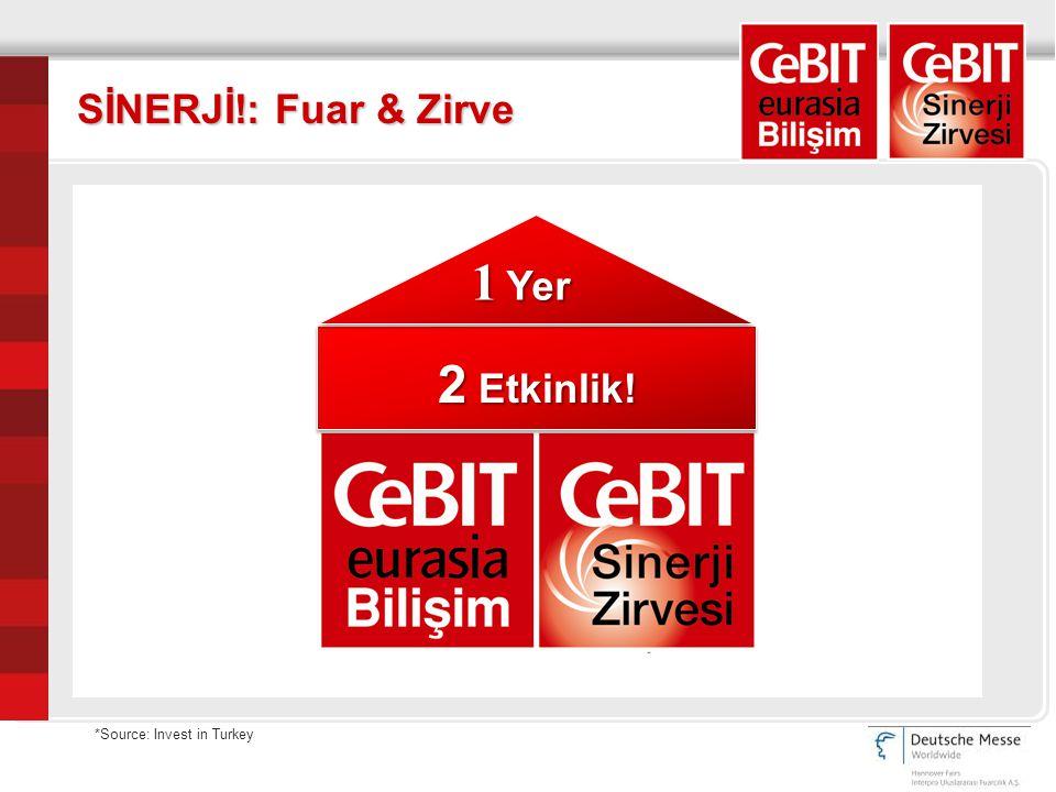 *Source: Invest in Turkey SİNERJİ!: Fuar & Zirve 2 Etkinlik! 1 Yer