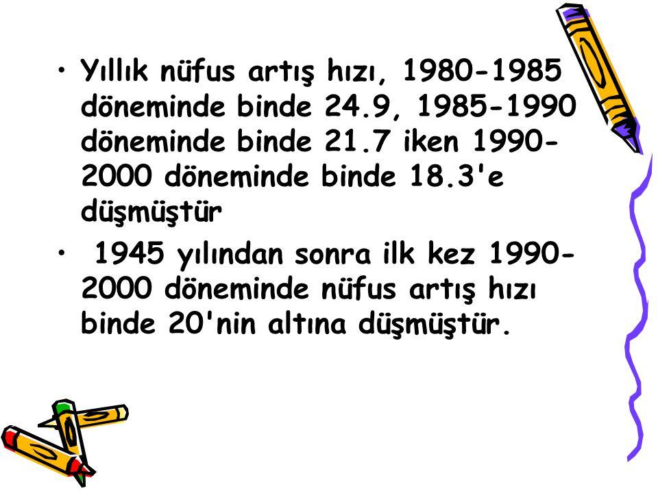 Yıllık nüfus artış hızı, 1980-1985 döneminde binde 24.9, 1985-1990 döneminde binde 21.7 iken 1990- 2000 döneminde binde 18.3'e düşmüştür 1945 yılından