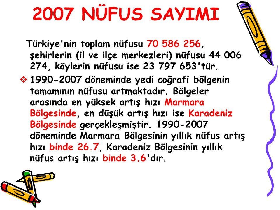 2007 NÜFUS SAYIMI Türkiye'nin toplam nüfusu 70 586 256, şehirlerin (il ve ilçe merkezleri) nüfusu 44 006 274, köylerin nüfusu ise 23 797 653'tür.  19
