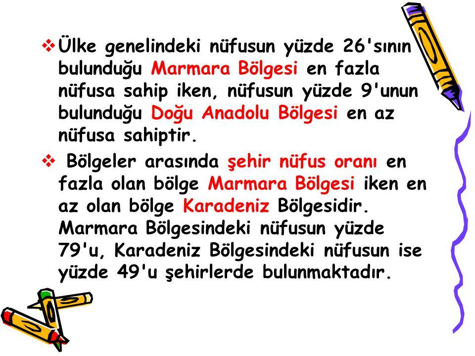  Ülke genelindeki nüfusun yüzde 26 sının bulunduğu Marmara Bölgesi en fazla nüfusa sahip iken, nüfusun yüzde 9 unun bulunduğu Doğu Anadolu Bölgesi en az nüfusa sahiptir.