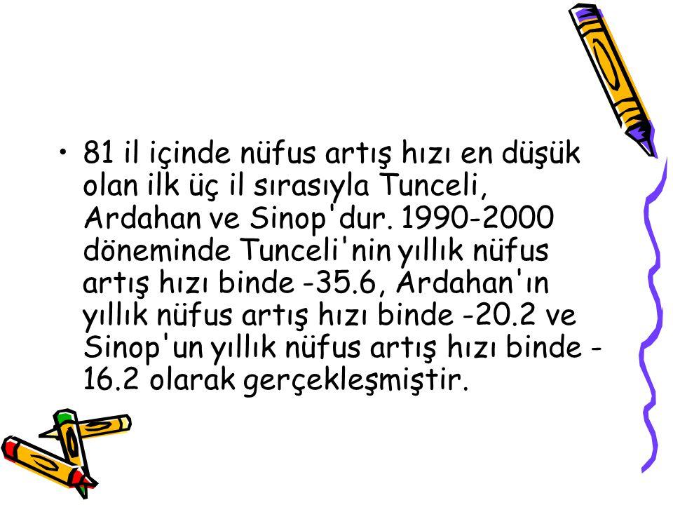 81 il içinde nüfus artış hızı en düşük olan ilk üç il sırasıyla Tunceli, Ardahan ve Sinop'dur. 1990-2000 döneminde Tunceli'nin yıllık nüfus artış hızı