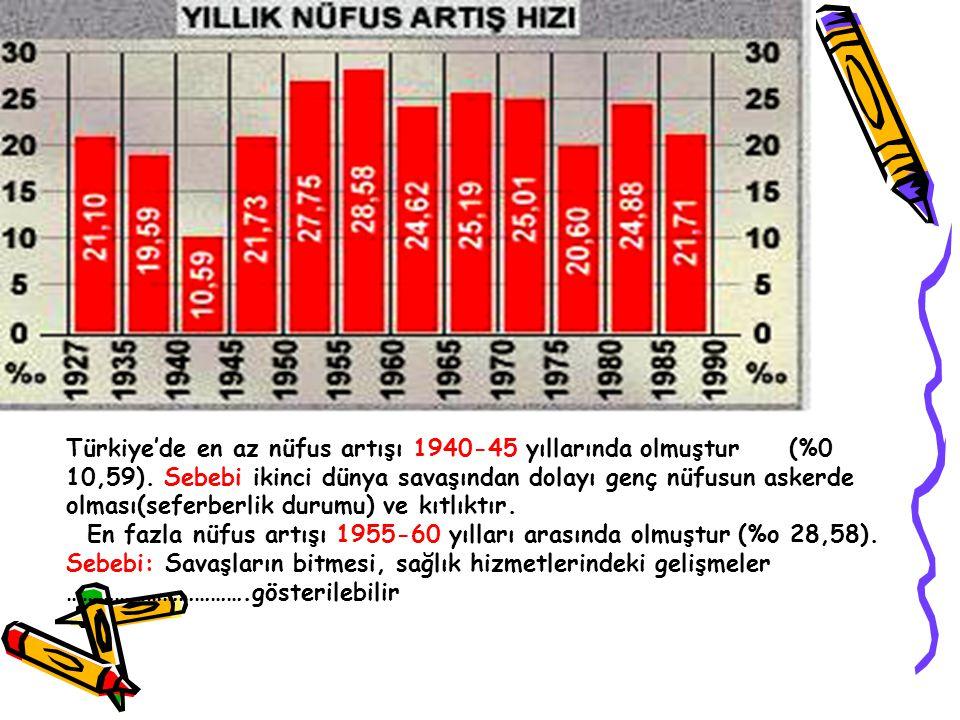 Türkiye'de en az nüfus artışı 1940-45 yıllarında olmuştur (%0 10,59). Sebebi ikinci dünya savaşından dolayı genç nüfusun askerde olması(seferberlik du