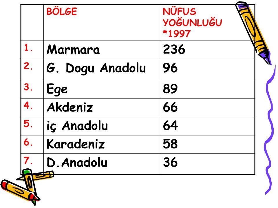 BÖLGENÜFUS YOĞUNLUĞU *1997 1. Marmara236 2. G. Dogu Anadolu96 3. Ege89 4. Akdeniz66 5. iç Anadolu64 6. Karadeniz58 7. D.Anadolu36