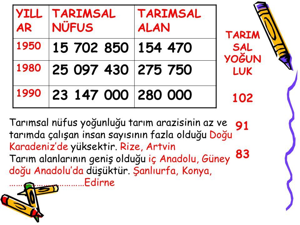 YILL AR TARIMSAL NÜFUS TARIMSAL ALAN 1950 15 702 850154 470 1980 25 097 430275 750 1990 23 147 000280 000 TARIM SAL YOĞUN LUK 102 91 83 Tarımsal nüfus yoğunluğu tarım arazisinin az ve tarımda çalışan insan sayısının fazla olduğu Doğu Karadeniz'de yüksektir.