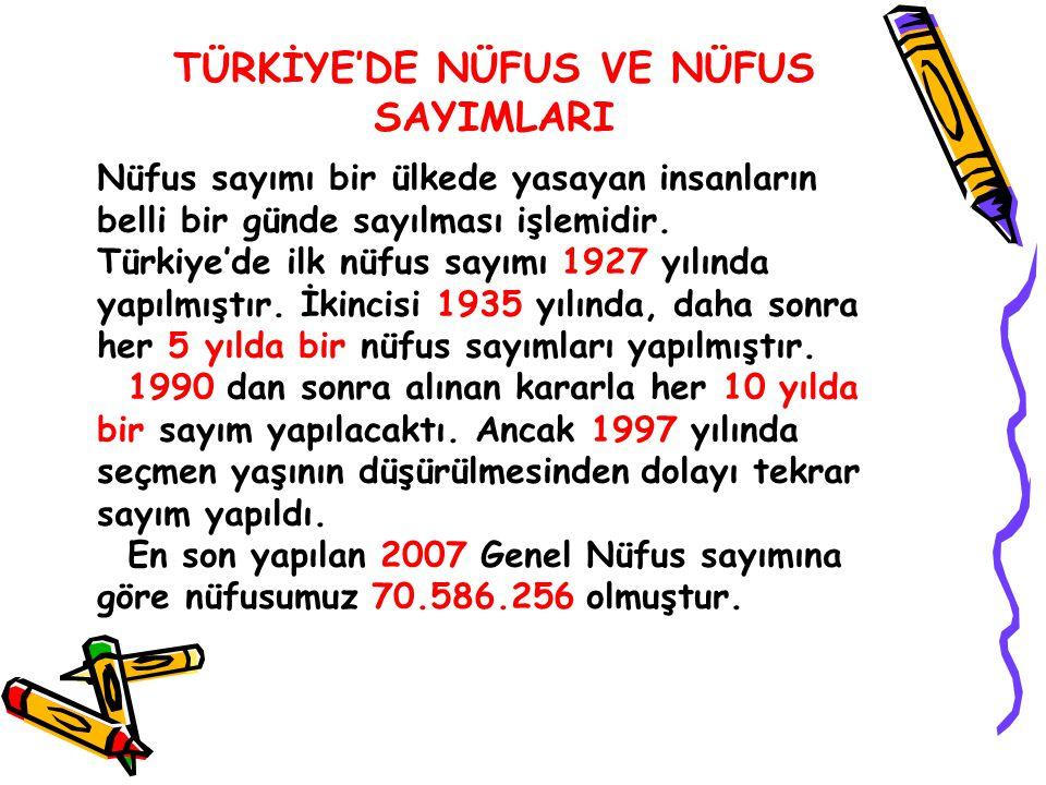 TÜRKİYE'DE NÜFUS VE NÜFUS SAYIMLARI Nüfus sayımı bir ülkede yasayan insanların belli bir günde sayılması işlemidir. Türkiye'de ilk nüfus sayımı 1927 y
