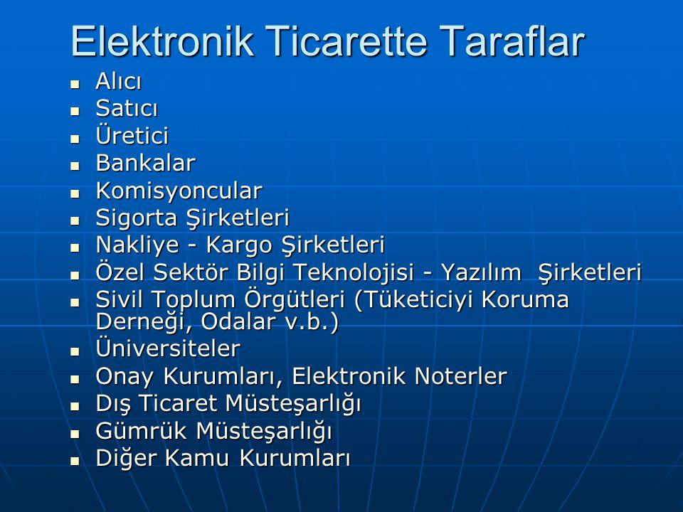 Elektronik Ticarette Taraflar Alıcı Alıcı Satıcı Satıcı Üretici Üretici Bankalar Bankalar Komisyoncular Komisyoncular Sigorta Şirketleri Sigorta Şirke