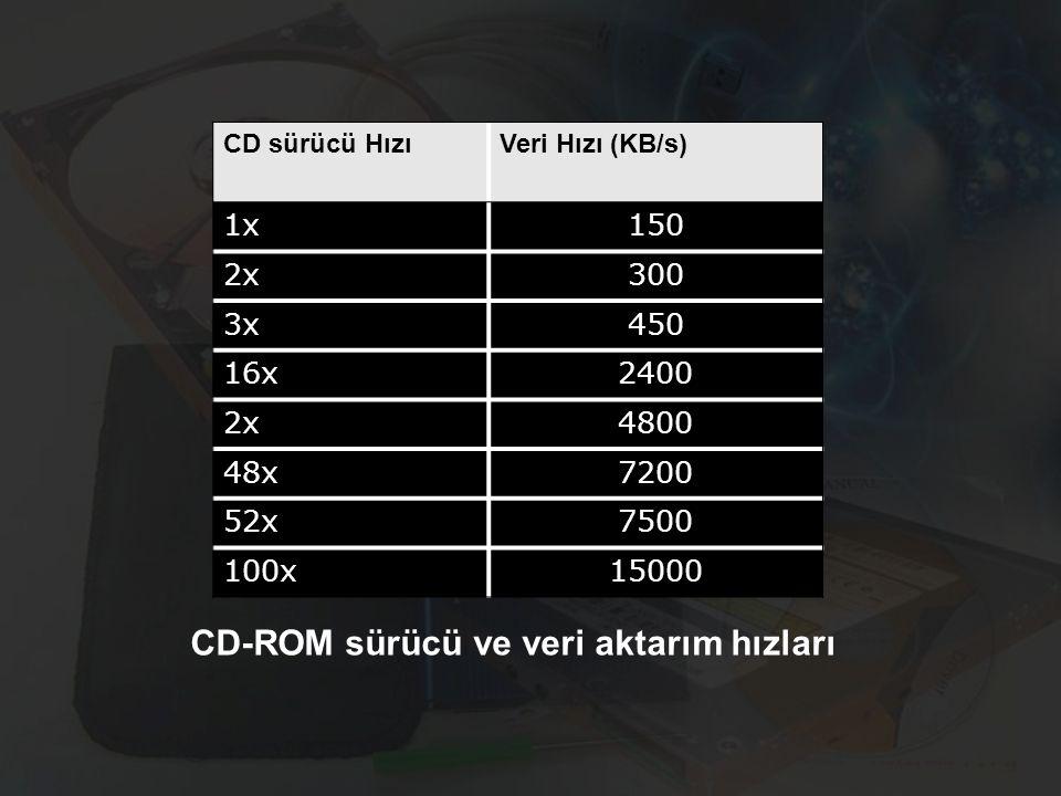 CD sürücü Hızı Veri Hızı (KB/s) 1x150 2x 300 3x 450 16x 2400 2x 4800 48x 7200 52x 7500 100x 15000 CD-ROM sürücü ve veri aktarım hızları