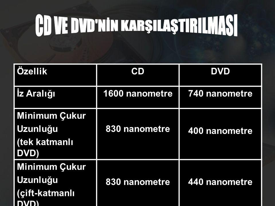 ÖzellikCDDVD İz Aralığı1600 nanometre740 nanometre Minimum Çukur Uzunluğu (tek katmanlı DVD) 830 nanometre 400 nanometre Minimum Çukur Uzunluğu (çift-katmanlı DVD) 830 nanometre440 nanometre