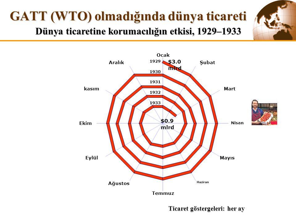GATT (WTO) olmadığında dünya ticareti Ocak Şubat Mart Nisan Mayıs Haziran Temmuz Ağustos Eylül Ekim kasım Aralık 1929 1930 1931 1932 1933 $3.0 mlrd $0