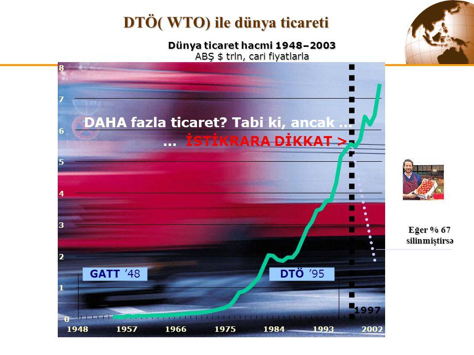 0 1 2 3 4 5 6 7 8 1948195719661975198419932002 GATT '48DTÖ '95 DTÖ( WTO) ile dünya ticareti Dünya ticaret hacmi 1948–2003 ABŞ $ trln, cari fiyatlarla