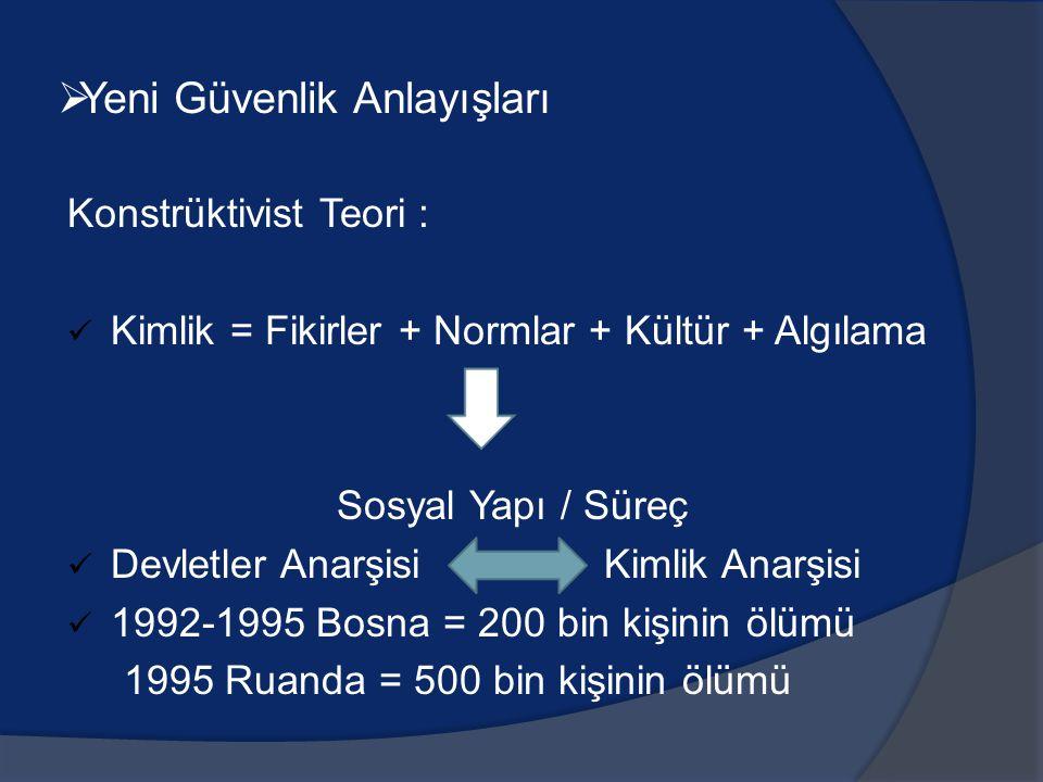 Konstrüktivist Teori : Kimlik = Fikirler + Normlar + Kültür + Algılama Sosyal Yapı / Süreç Devletler Anarşisi Kimlik Anarşisi 1992-1995 Bosna = 200 bi
