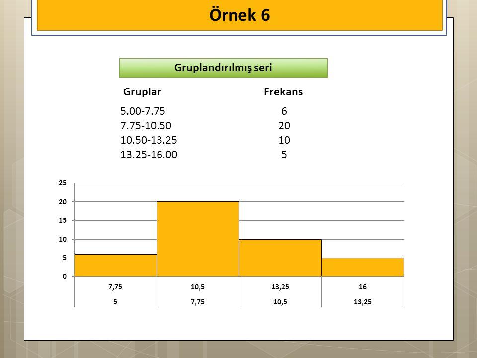 Örnek 6 GruplarFrekans 5.00-7.75 7.75-10.50 10.50-13.25 13.25-16.00 6 20 10 5 Gruplandırılmış seri