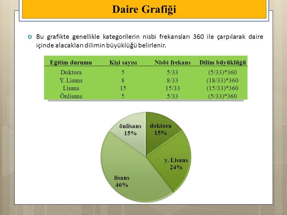  Bu grafikte genellikle kategorilerin nisbi frekansları 360 ile çarpılarak daire içinde alacakları dilimin büyüklüğü belirlenir. Daire Grafiği