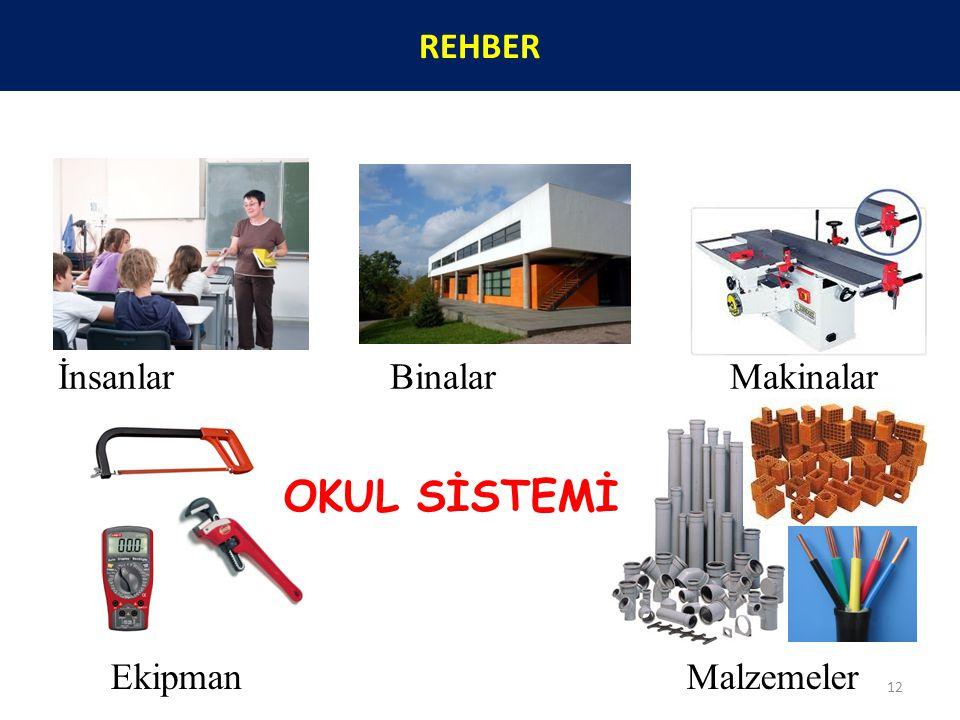 OKUL SİSTEMİ Ekipman Malzemeler İnsanlar BinalarMakinalar 12 REHBER