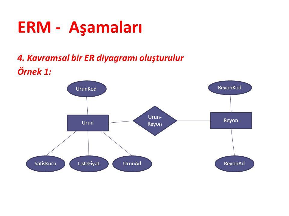 ERM - Aşamaları 4. Kavramsal bir ER diyagramı oluşturulur Örnek 1: UrunKod Urun ListeFiyatSatisKuruUrunAd Urun- Reyon Reyon ReyonAd ReyonKod