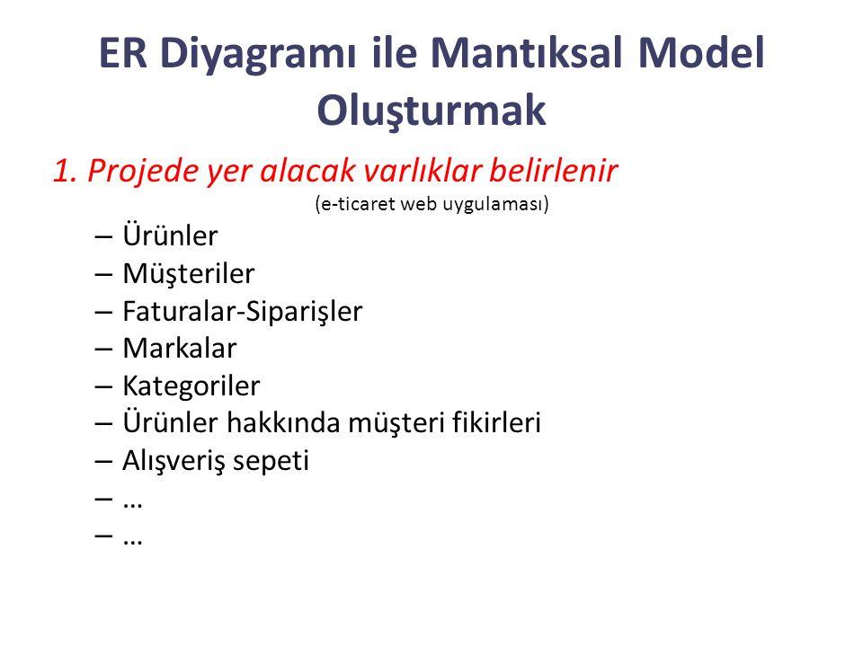 ER Diyagramı ile Mantıksal Model Oluşturmak 1. Projede yer alacak varlıklar belirlenir (e-ticaret web uygulaması) – Ürünler – Müşteriler – Faturalar-S