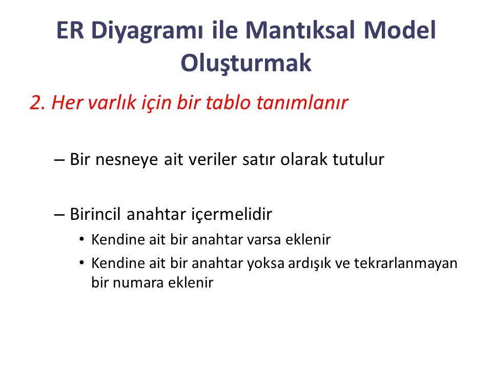 ER Diyagramı ile Mantıksal Model Oluşturmak 2. Her varlık için bir tablo tanımlanır – Bir nesneye ait veriler satır olarak tutulur – Birincil anahtar
