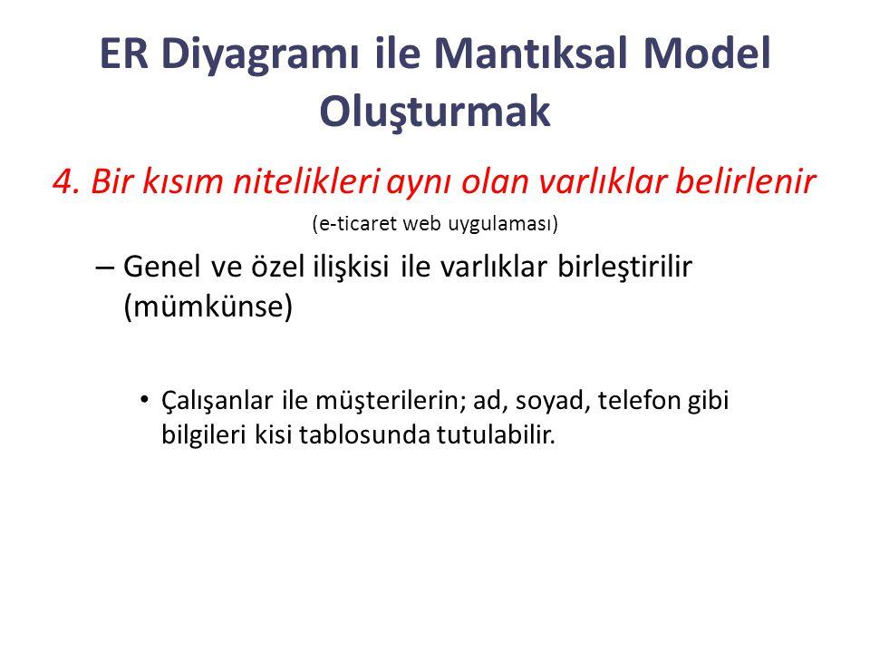ER Diyagramı ile Mantıksal Model Oluşturmak 4. Bir kısım nitelikleri aynı olan varlıklar belirlenir (e-ticaret web uygulaması) – Genel ve özel ilişkis