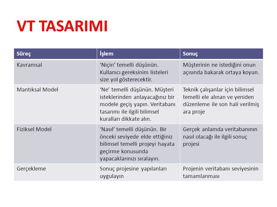 Mantıksal Model Başlangıç olarak ER diyagramı oluşturulur.