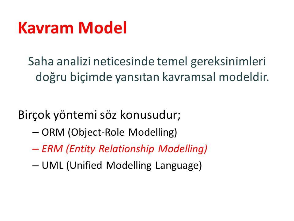 Kavram Model Saha analizi neticesinde temel gereksinimleri doğru biçimde yansıtan kavramsal modeldir. Birçok yöntemi söz konusudur; – ORM (Object-Role